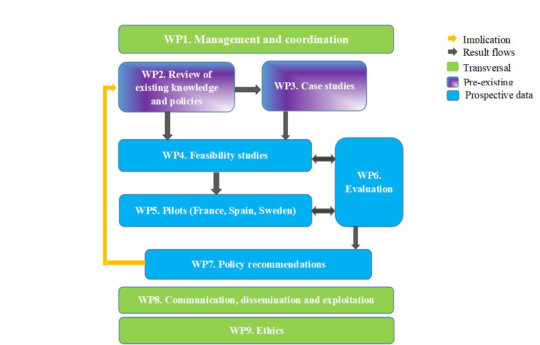 WP Diagram